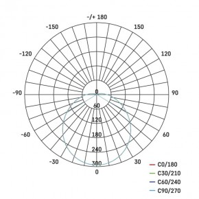 Plafony - oprawa led zewnętrzna o mocy 14w-75w 4000k 1000lm ip54 zm3230 emos