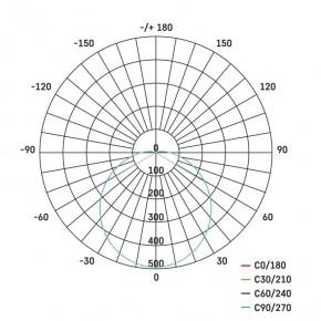 Oprawy-hermetyczne-led - oprawa kanałowa led okrągła 20w ip65 neutralna biel emos - 1539722000