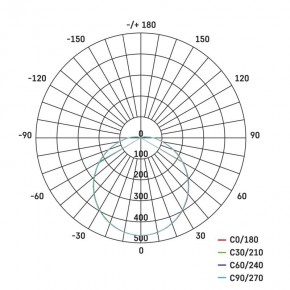 Oprawy-hermetyczne-led - oprawa kanałowa led okrągła 20w ip65 neutralna biel emos - 1539722001