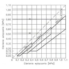 Wlaczniki-cisnieniowe - wyłącznik ciśnieniowy lca1 (1 - 4 bar) hydro-vacuum